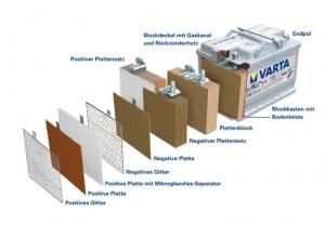 Aufbau einer wartungsfreien Autobatterie