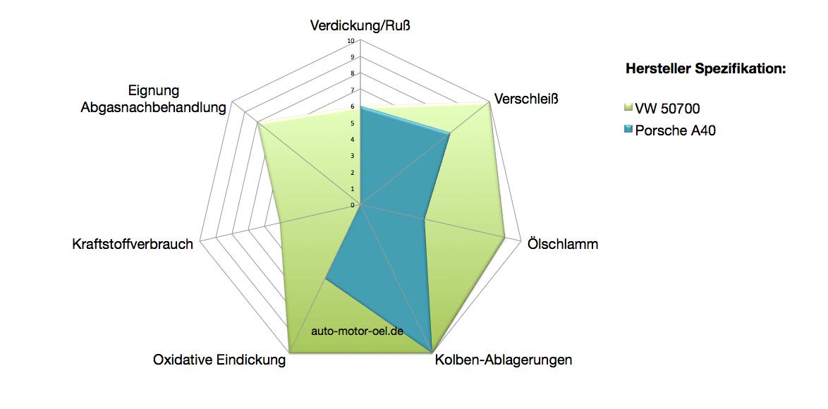Motoröl Spezifikationen: Eigenschaften vergleichen - AUTO MOTOR ÖL