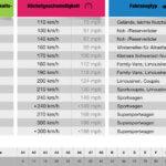 Geschwindigkeitsindex Tabelle