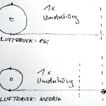 Indirektes RDKS Reifenumfang Luftdruck